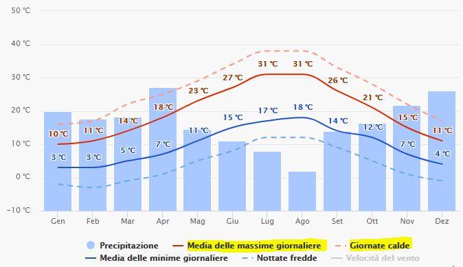 Tende da Sole a Pesaro - Grafico temperature